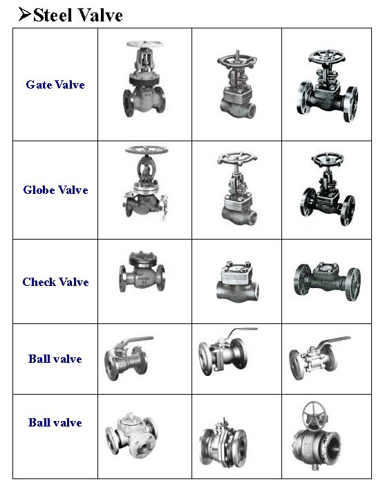 Water Shut f Valve Diagram Water Get Free Image About